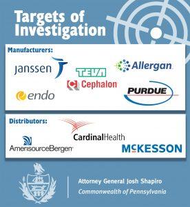 Targets Of Investigation